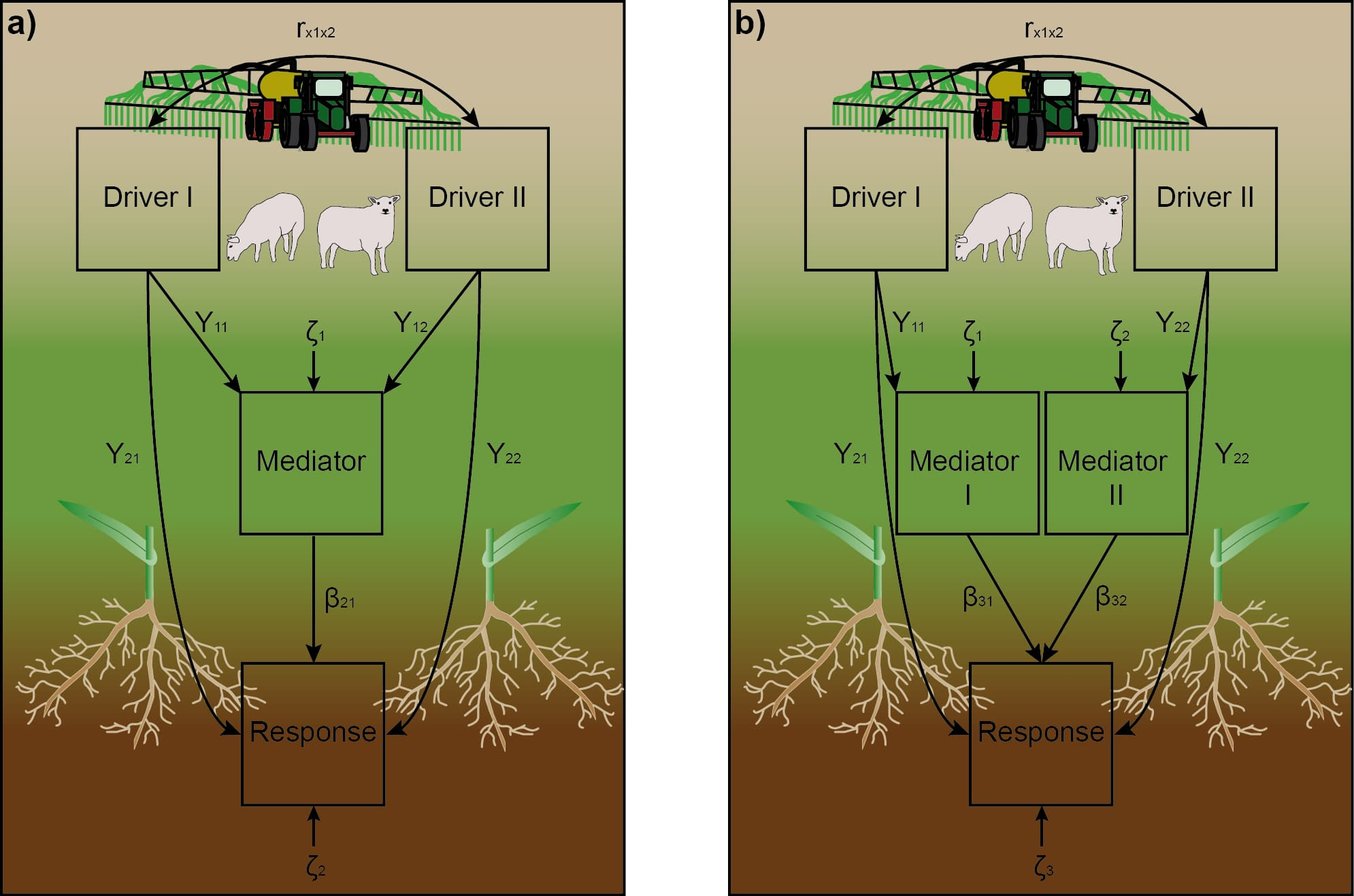 Diagram shows structural model of direct and indirect effects of intensity of grassland use on soil microorganisms